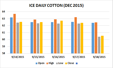 Weekly Report: India Cotton Steady On Slow Offtake As Buyer